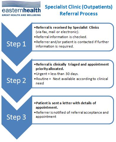 referralprocess